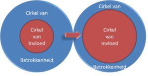 Cirkel van Invloed&betrokkenheid www.happyquote.nl