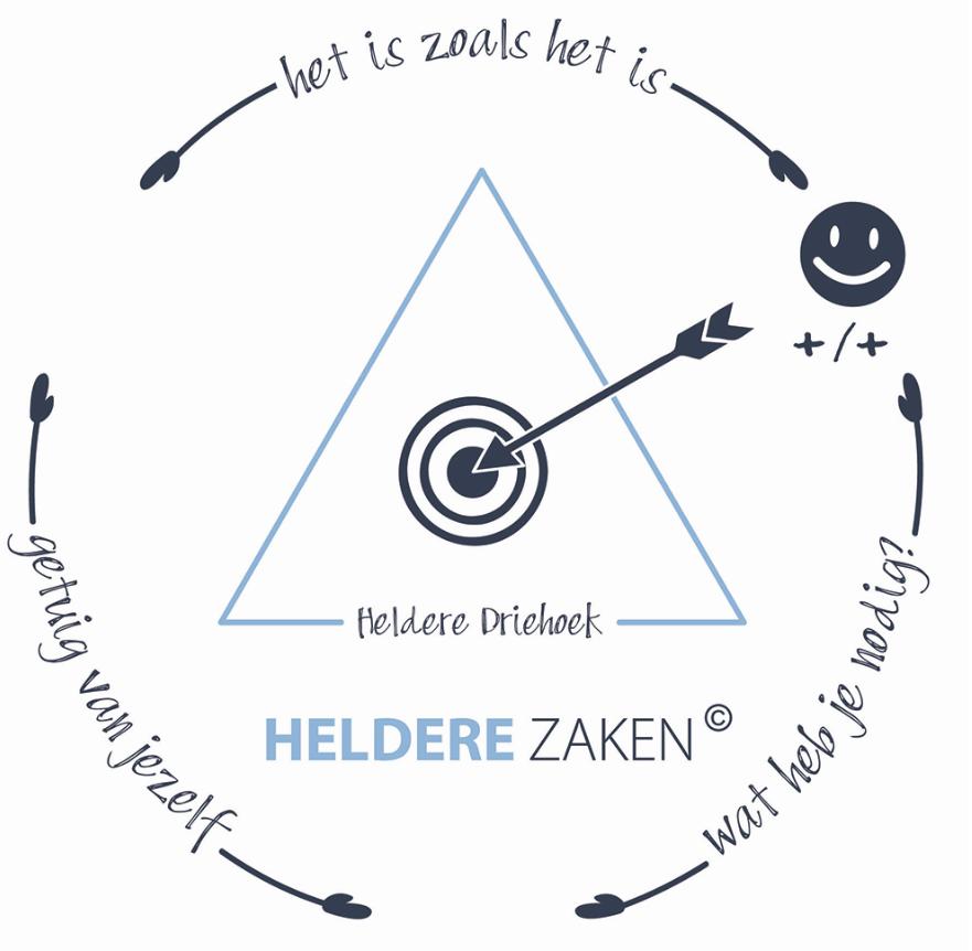 De Heldere Driehoek; de vijf stappen naar gelijkwaardige, onafhankelijke communicatie.